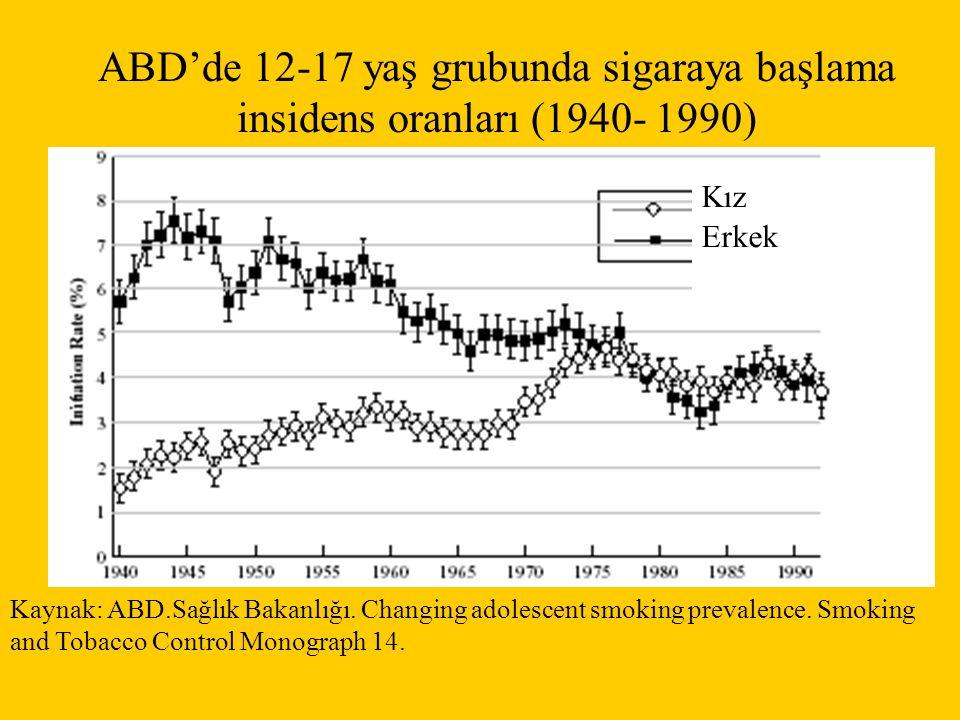 ABD'de 12-17 yaş grubunda sigaraya başlama insidens oranları (1940- 1990) Kız Erkek Kaynak: ABD.Sağlık Bakanlığı. Changing adolescent smoking prevalen