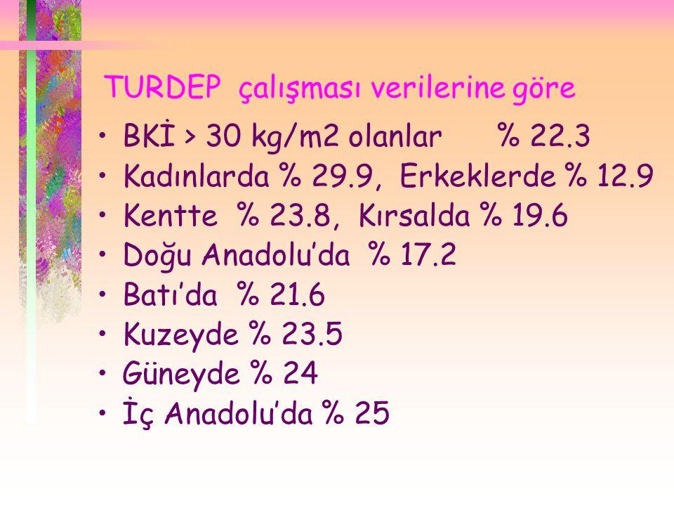 TURDEP çalışması verilerine göre •BKİ > 30 kg/m2 olanlar % 22.3 •Kadınlarda % 29.9, Erkeklerde % 12.9 •Kentte % 23.8, Kırsalda % 19.6 •Doğu Anadolu'da % 17.2 •Batı'da % 21.6 •Kuzeyde % 23.5 •Güneyde % 24 •İç Anadolu'da % 25