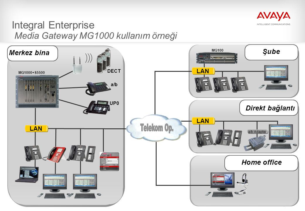 14 Integral Enterprise Media Gateway MG1000 kullanım örneği Home office Merkez bina DECT a/b UP0 Direkt bağlantı Şube MG1000+S5500 MG100 LAN a/b Adapt