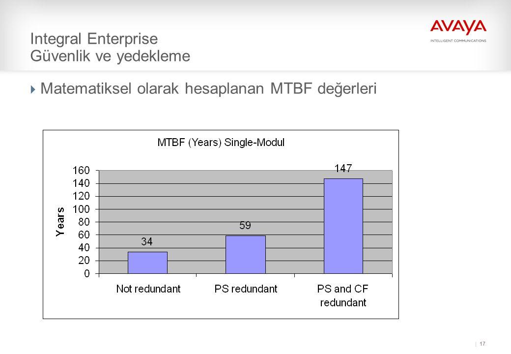 17 Integral Enterprise Güvenlik ve yedekleme  Matematiksel olarak hesaplanan MTBF değerleri