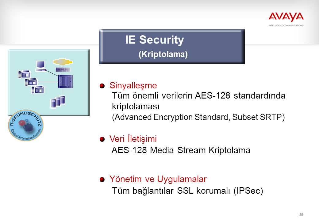 25 Sinyalleşme Veri İletişimi Yönetim ve Uygulamalar Tüm önemli verilerin AES-128 standardında kriptolaması (Advanced Encryption Standard, Subset SRTP