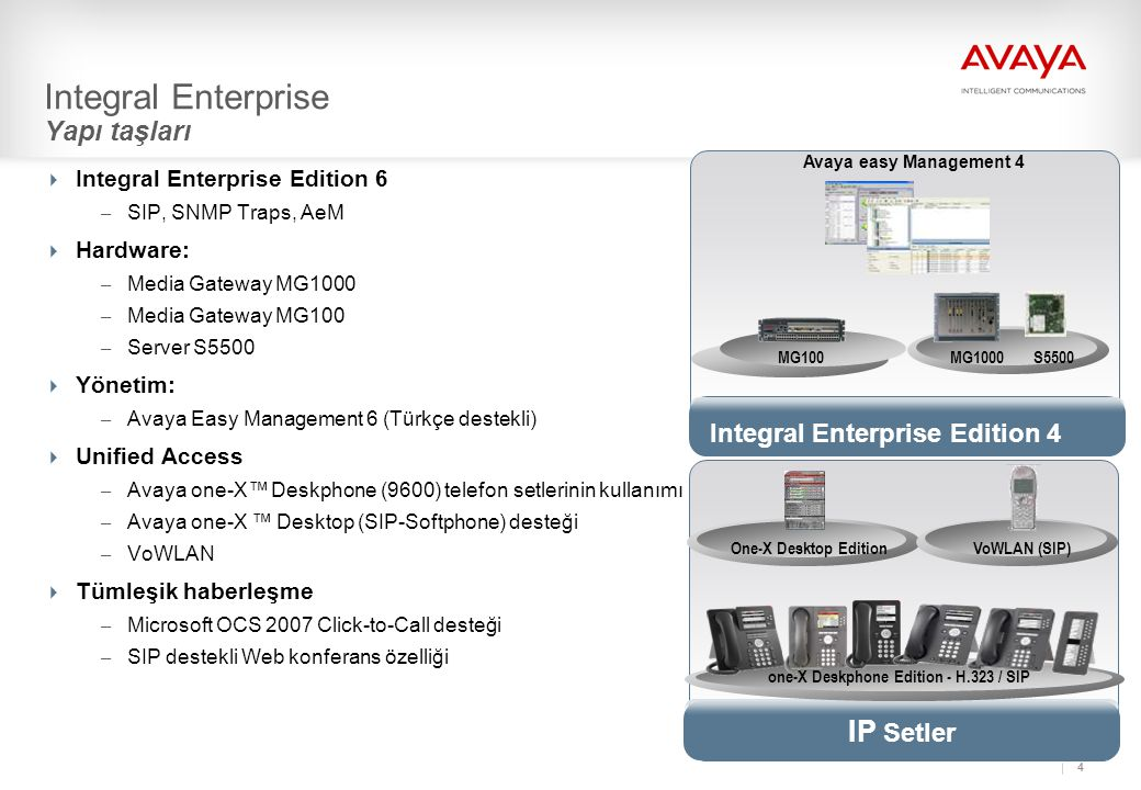 4 Integral Enterprise Yapı taşları  Integral Enterprise Edition 6 – SIP, SNMP Traps, AeM  Hardware: – Media Gateway MG1000 – Media Gateway MG100 – S