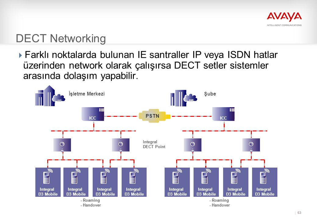 63 DECT Networking  Farklı noktalarda bulunan IE santraller IP veya ISDN hatlar üzerinden network olarak çalışırsa DECT setler sistemler arasında dolaşım yapabilir.