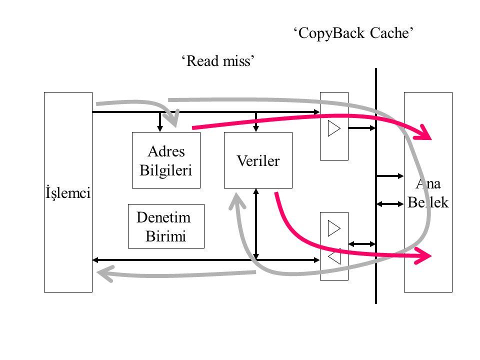 İşlemci Adres Bilgileri Denetim Birimi Veriler Ana Bellek 'Read miss' 'CopyBack Cache'