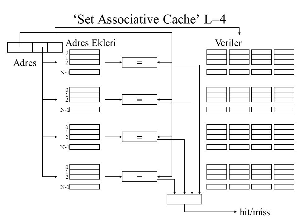 'Set Associative Cache' L=4 Adres hit/miss Adres EkleriVeriler = 0 1 2 N-1 = 0 1 2 = 0 1 2 = 0 1 2