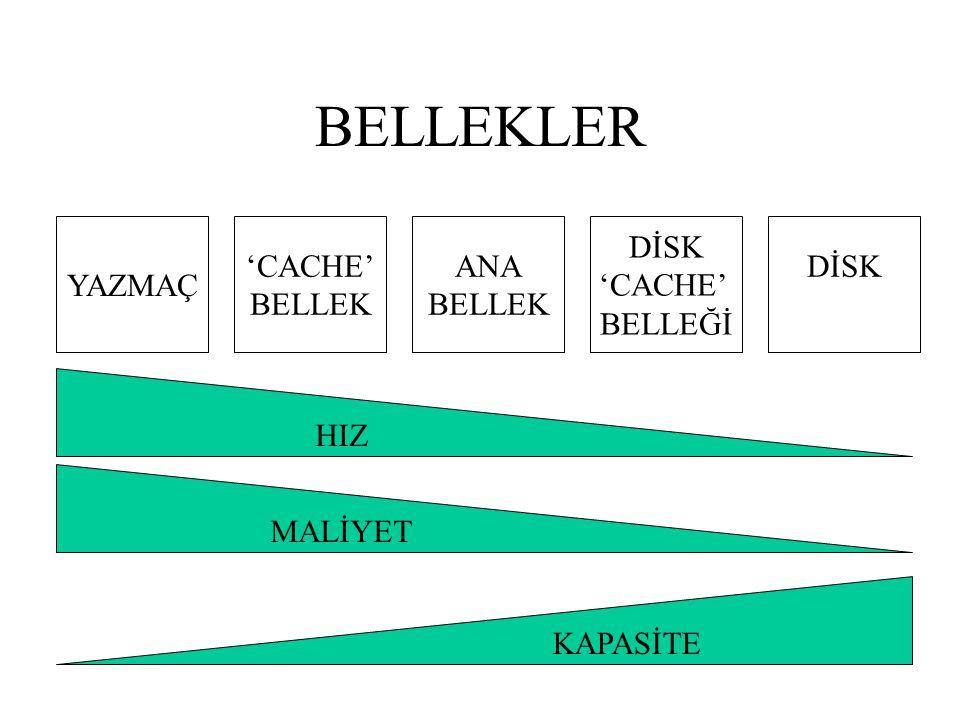BELLEKLER YAZMAÇ 'CACHE' BELLEK ANA BELLEK DİSK 'CACHE' BELLEĞİ DİSK HIZ KAPASİTE MALİYET