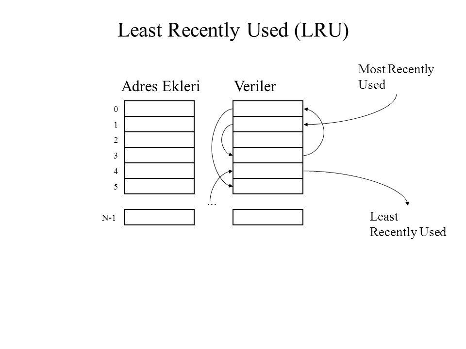 Least Recently Used (LRU) Adres EkleriVeriler 0 1 2 3 4 5 N-1 Most Recently Used... Least Recently Used