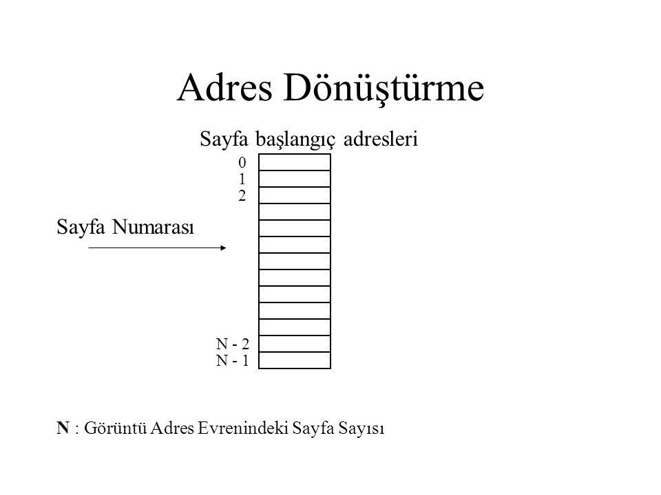 Adres Dönüştürme Sayfa Numarası Sayfa başlangıç adresleri 0 1 2 N : Görüntü Adres Evrenindeki Sayfa Sayısı N - 1 N - 2