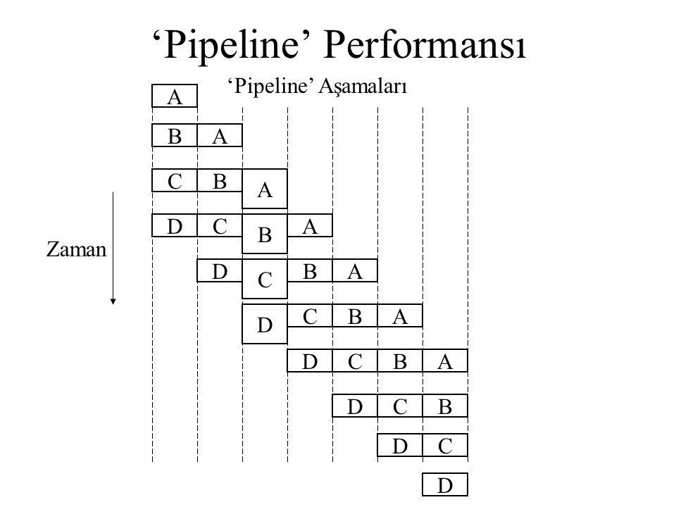'Pipeline' Performansı A A A A A A A Zaman B B B B B B B 'Pipeline' Aşamaları C C C C C C C D D D D D D D