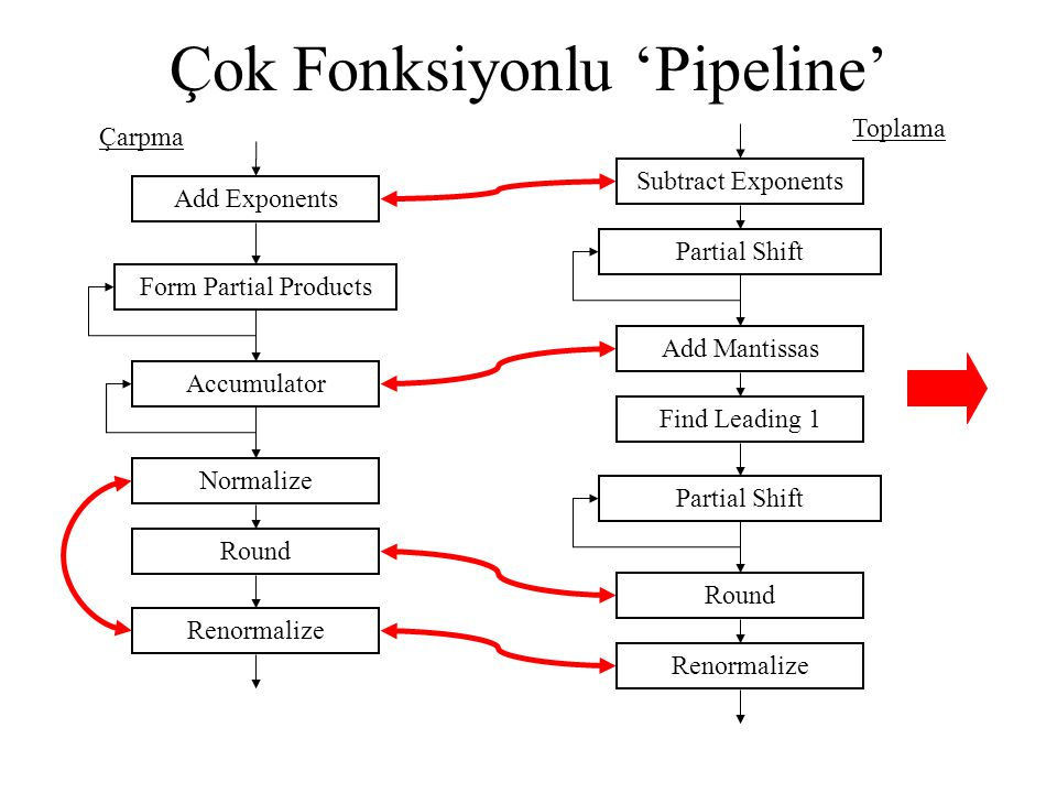 Çok Fonksiyonlu 'Pipeline' Add Exponents Form Partial Products Accumulator Normalize Round Renormalize Subtract Exponents Partial Shift Add Mantissas
