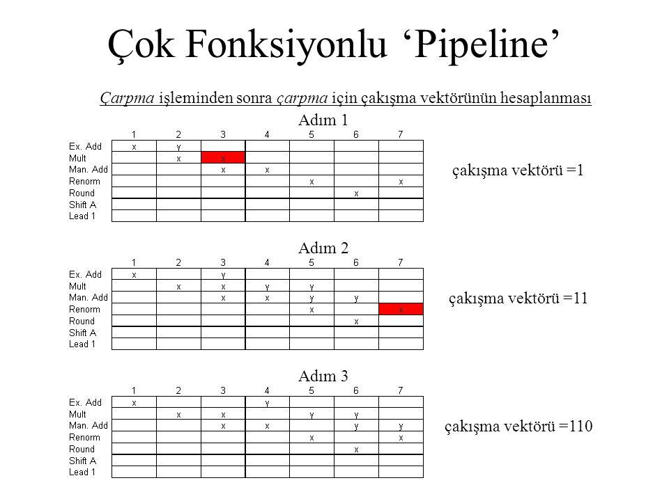 Çok Fonksiyonlu 'Pipeline' Çarpma işleminden sonra çarpma için çakışma vektörünün hesaplanması çakışma vektörü =1 Adım 1 çakışma vektörü =11 Adım 2 ça