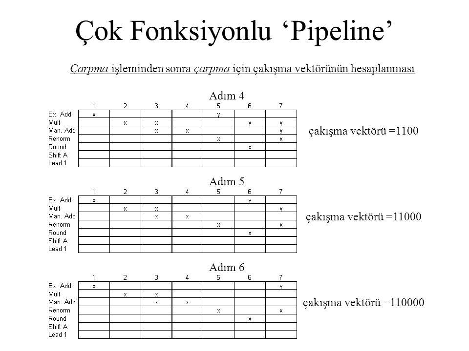Çok Fonksiyonlu 'Pipeline' Çarpma işleminden sonra çarpma için çakışma vektörünün hesaplanması çakışma vektörü =1100 Adım 4 çakışma vektörü =11000 Adı