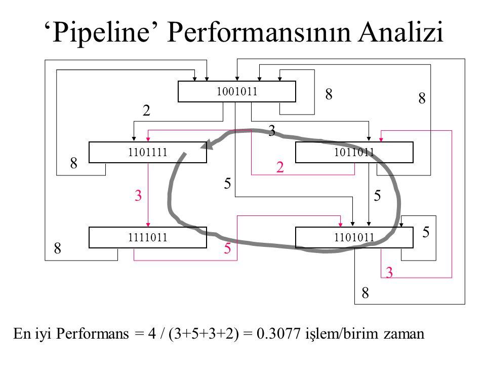 'Pipeline' Performansının Analizi 1001011 11010111111011 11011111011011 2 5 3 3 5 2 5 3 5 8 8 8 8 8 En iyi Performans = 4 / (3+5+3+2) = 0.3077 işlem/b