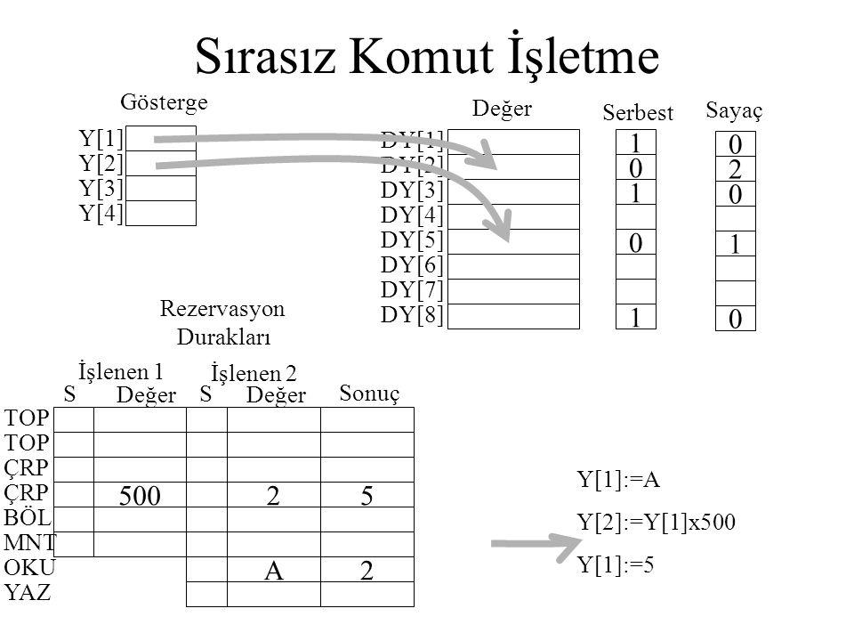 Sırasız Komut İşletme Y[1] Y[2] Y[3] Y[4] DY[1] DY[2] DY[3] DY[4] DY[5] DY[6] DY[7] DY[8] 1 0 1 0 1 0 2 0 1 0 Değer Serbest Sayaç Gösterge 5002 A 5 2