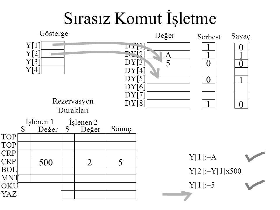 Sırasız Komut İşletme Y[1] Y[2] Y[3] Y[4] DY[1] A DY[2] 5 DY[3] DY[4] DY[5] DY[6] DY[7] DY[8] 1 1 0 0 1 0 1 0 1 0 Değer Serbest Sayaç Gösterge 50025 İ