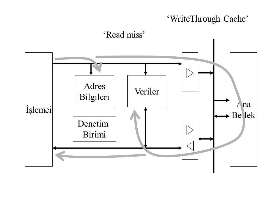İşlemci Adres Bilgileri Denetim Birimi Veriler Ana Bellek 'Read miss' 'WriteThrough Cache'