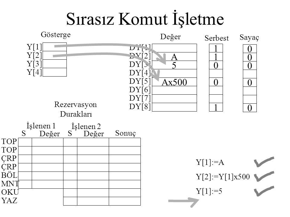 Sırasız Komut İşletme Y[1] Y[2] Y[3] Y[4] DY[1] A DY[2] 5 DY[3] DY[4] Ax500 DY[5] DY[6] DY[7] DY[8] 1 1 0 0 1 0 0 0 0 0 Değer Serbest Sayaç Gösterge İ