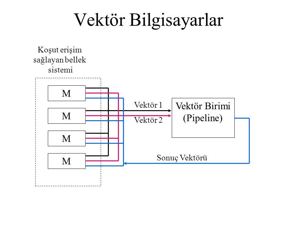 Vektör Bilgisayarlar MVektör Birimi (Pipeline) MMM Vektör 1 Vektör 2 Sonuç Vektörü Koşut erişim sağlayan bellek sistemi