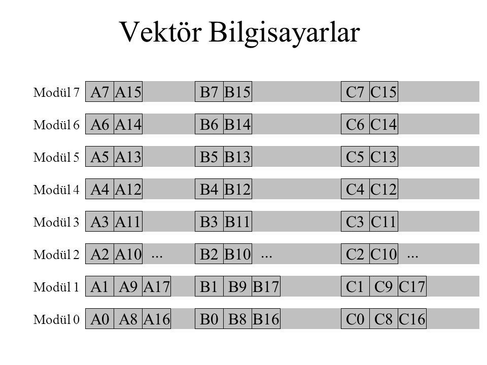 Vektör Bilgisayarlar A0 A1 B0 A2 B1 A3 B2 A4 B3 A5 B4 A6 B5 A7 B6 B7 A8 A9 B8 A10 B9 A11 B10 Modül 7 Modül 6 Modül 5 Modül 4 Modül 3 Modül 2 Modül 1 M