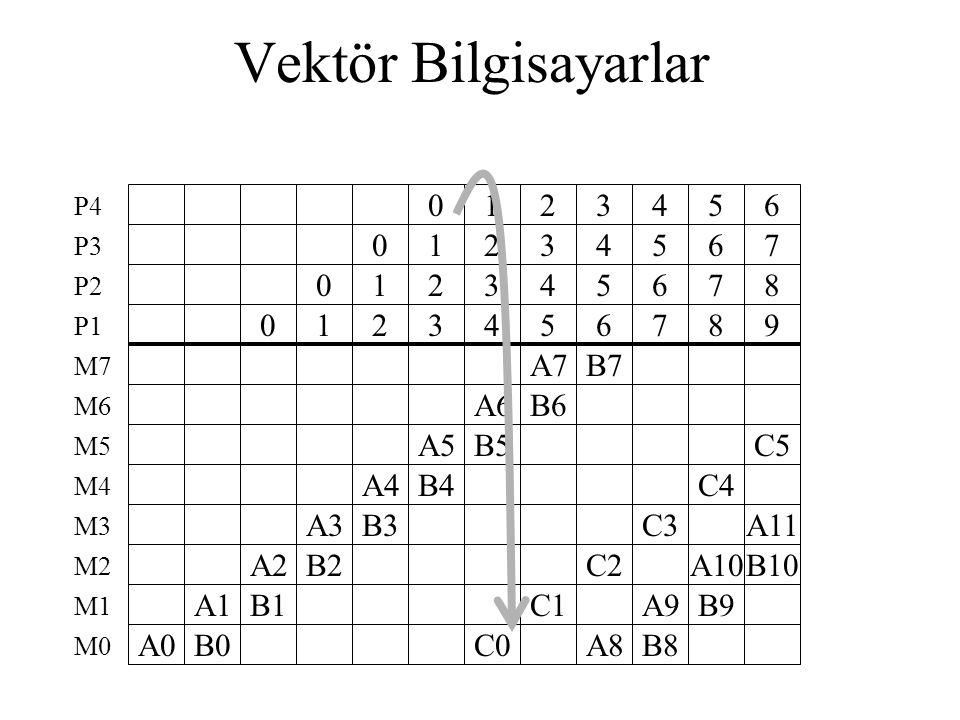 Vektör Bilgisayarlar A0 A1 B0 0 A2 B1 0 1 A3 B2 0 1 2 A4 B3 0 1 2 3 A5 B4 1 2 3 4 A6 B5 C0 2 3 4 5 A7 B6 C1 3 4 5 6 B7 C2 A8 4 5 6 7 C3 A9 B8 5 6 7 8