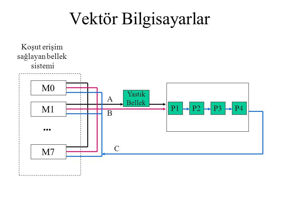 Vektör Bilgisayarlar M0M1M7 A B C Koşut erişim sağlayan bellek sistemi Yastık Bellek P1P2P3P4...