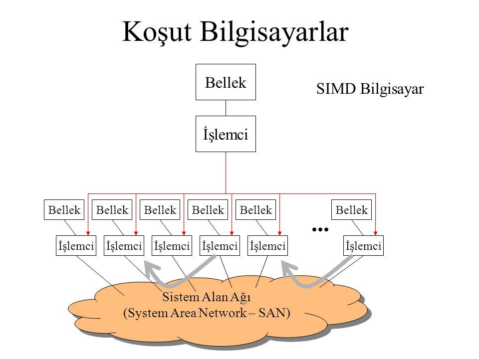Koşut Bilgisayarlar SIMD Bilgisayar Bellek İşlemci Bellek İşlemci Bellek İşlemci Bellek İşlemci Bellek İşlemci Bellek İşlemci Bellek İşlemci... Sistem