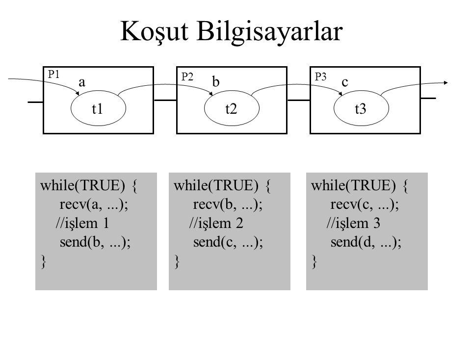Koşut Bilgisayarlar P1 P2P3 t1t2t3 while(TRUE) { recv(a,...); //işlem 1 send(b,...); } abc while(TRUE) { recv(b,...); //işlem 2 send(c,...); } while(T