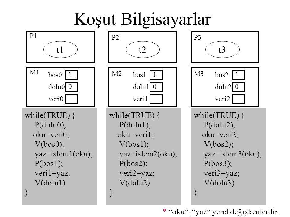 Koşut Bilgisayarlar P1 P2P3 t1t2t3 while(TRUE) { P(dolu0); oku=veri0; V(bos0); yaz=islem1(oku); P(bos1); veri1=yaz; V(dolu1) } M1 M2M3 bos0 1 dolu0 0