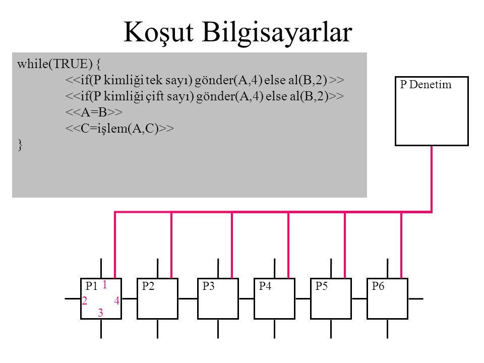 Koşut Bilgisayarlar P1 while(TRUE) { > } P2P3P4P5P6 4 3 2 1 P Denetim
