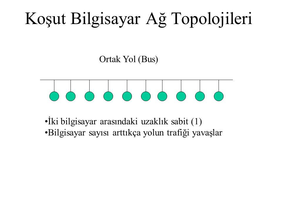 Koşut Bilgisayar Ağ Topolojileri Ortak Yol (Bus) •İki bilgisayar arasındaki uzaklık sabit (1) •Bilgisayar sayısı arttıkça yolun trafiği yavaşlar