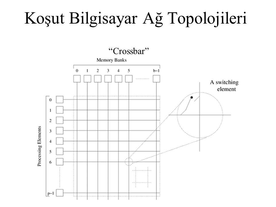"""Koşut Bilgisayar Ağ Topolojileri """"Crossbar"""""""