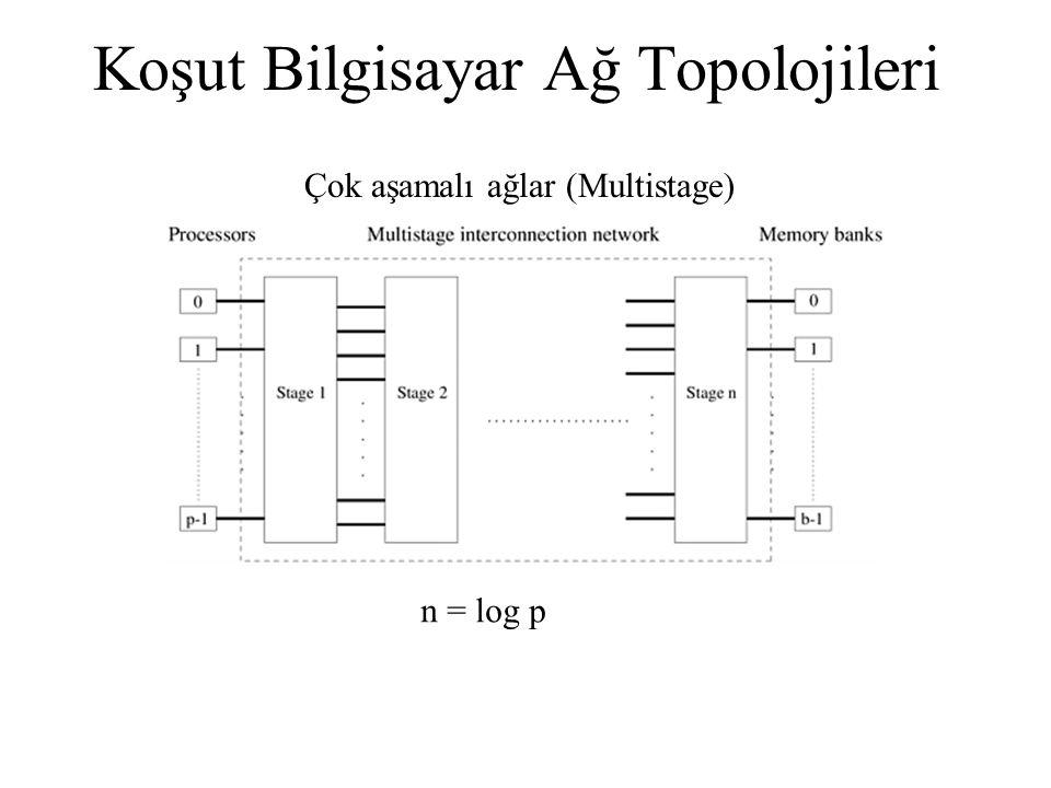 Koşut Bilgisayar Ağ Topolojileri Çok aşamalı ağlar (Multistage) n = log p