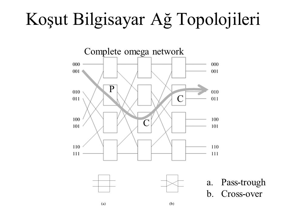 Koşut Bilgisayar Ağ Topolojileri Complete omega network a.Pass-trough b.Cross-over P C C