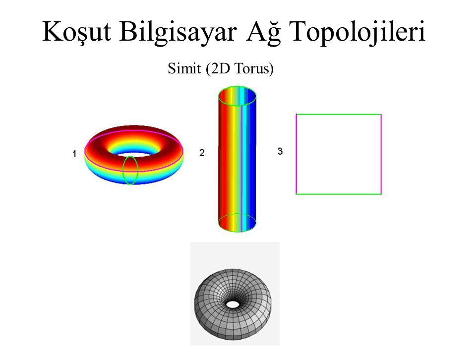 Koşut Bilgisayar Ağ Topolojileri Simit (2D Torus)