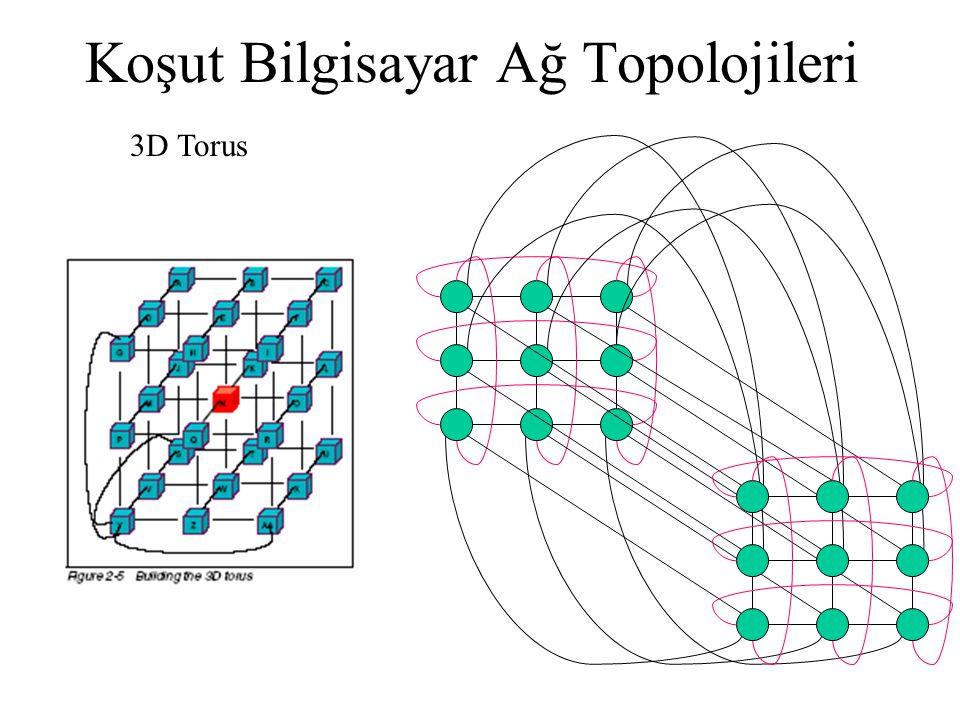 Koşut Bilgisayar Ağ Topolojileri 3D Torus