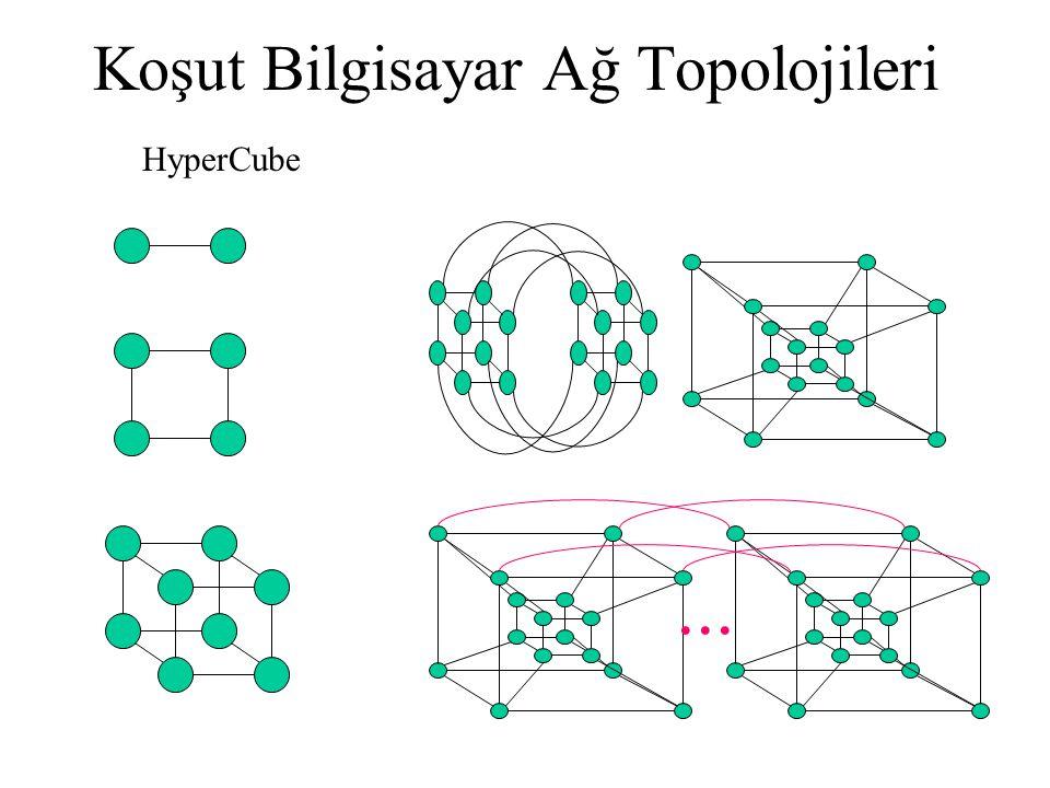 Koşut Bilgisayar Ağ Topolojileri HyperCube...
