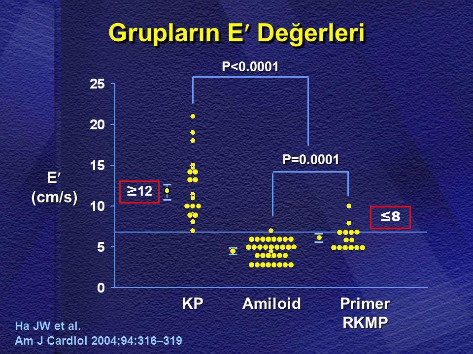 E (cm/s) Amiloid Primer RKMP KPKPKPKP Grupların E Değerleri P<0.0001 P=0.0001 ≥ 12 ≤8 Ha JW et al. Am J Cardiol 2004;94:316–319