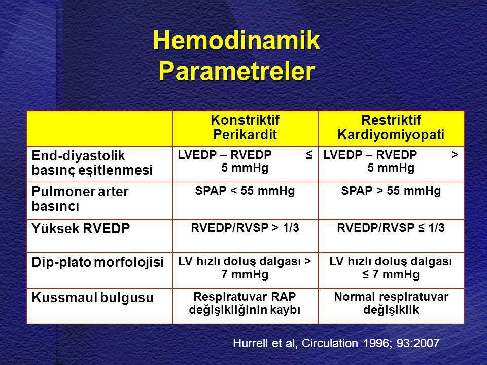 Hemodinamik Parametreler Normal respiratuvar değişiklik Respiratuvar RAP değişikliğinin kaybı Kussmaul bulgusu LV hızlı doluş dalgası ≤ 7 mmHg LV hızl