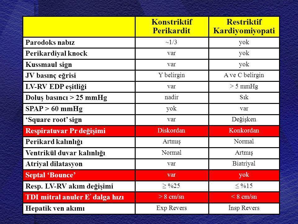 yokvar Kussmaul sign Restriktif Kardiyomiyopati Konstriktif Perikardit yok~1/3 Parodoks nabız yokvar Perikardiyal knock A ve C belirginY belirgin JV b