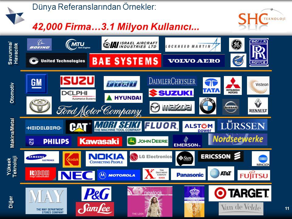 11 Dünya Referanslarından Örnekler: 42,000 Firma…3.1 Milyon Kullanıcı... Savunma/ Havacılık Savunma/ Havacılık Otomotiv Makina/MetalMakina/Metal Yükse
