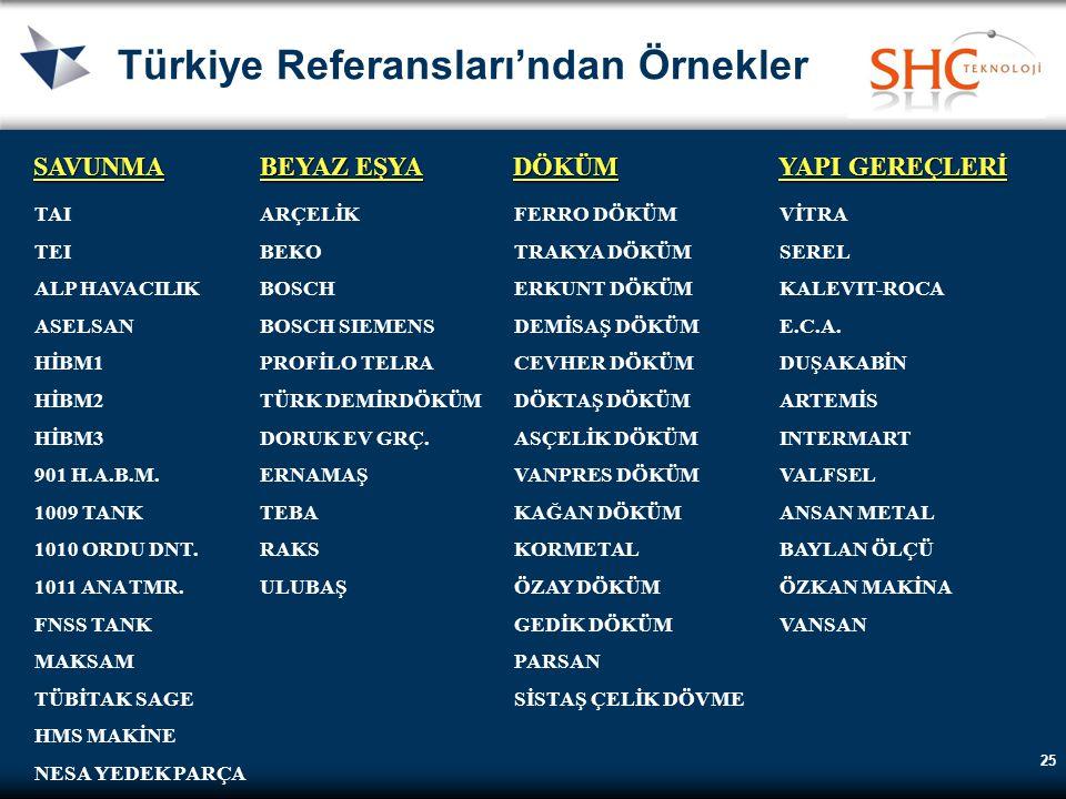 25 Türkiye Referansları'ndan Örnekler TAI TEI ALP HAVACILIK ASELSAN HİBM1 HİBM2 HİBM3 901 H.A.B.M. 1009 TANK 1010 ORDU DNT. 1011 ANA TMR. FNSS TANK MA