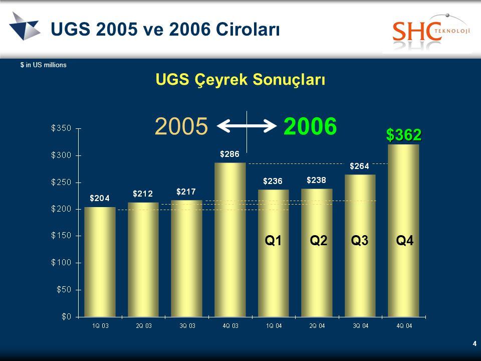 4 UGS 2005 ve 2006 Ciroları $ in US millions UGS Çeyrek Sonuçları 20052006 Q1Q2Q3Q4 $362