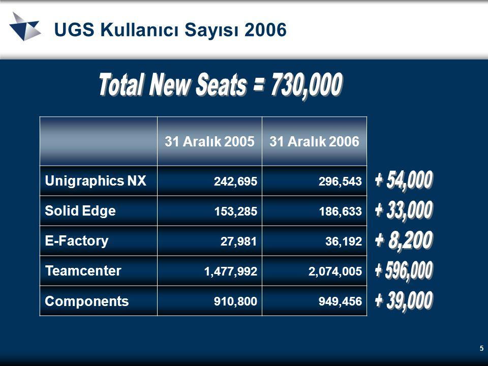 5 UGS Kullanıcı Sayısı 2006 31 Aralık 200531 Aralık 2006 Unigraphics NX 242,695296,543 Solid Edge 153,285186,633 E-Factory 27,98136,192 Teamcenter 1,4