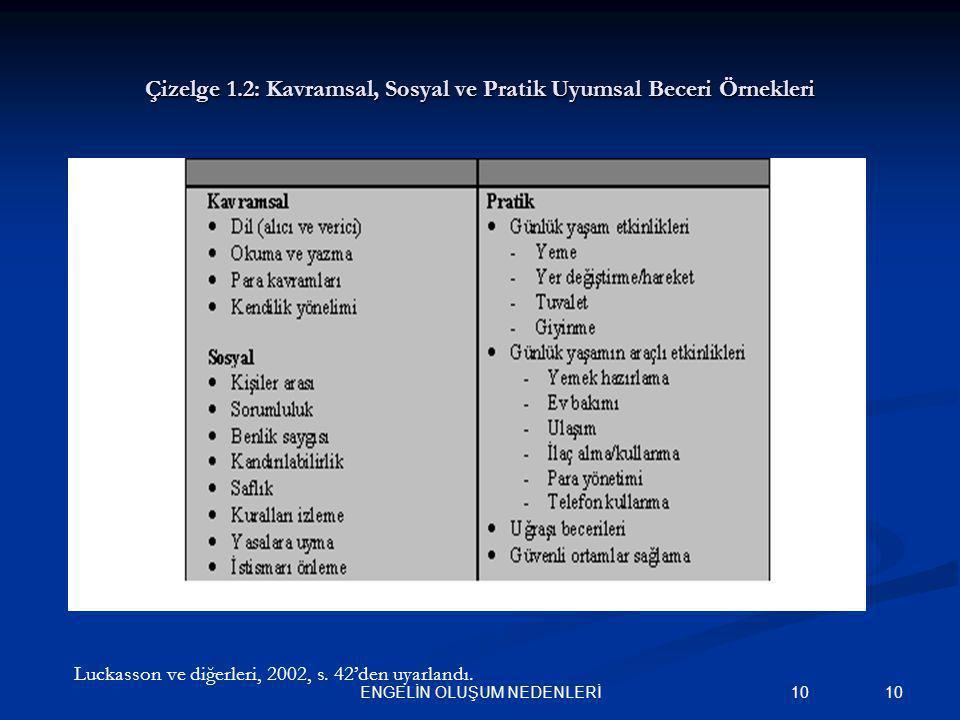 10ENGELİN OLUŞUM NEDENLERİ 10 Çizelge 1.2: Kavramsal, Sosyal ve Pratik Uyumsal Beceri Örnekleri Luckasson ve diğerleri, 2002, s. 42'den uyarlandı.