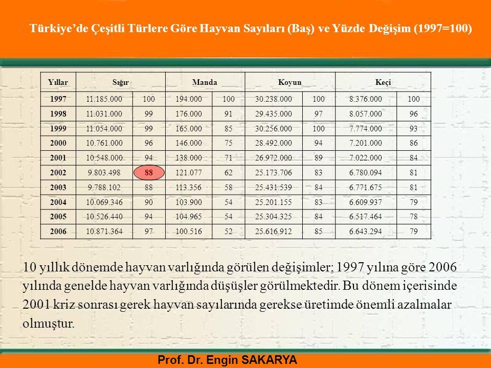 Prof. Dr. Engin SAKARYA Türkiye'de Çeşitli Türlere Göre Hayvan Sayıları (Baş) ve Yüzde Değişim (1997=100) YıllarSığırMandaKoyunKeçi 199711.185.0001001
