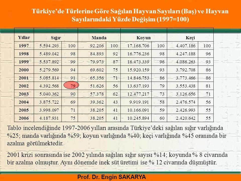 Prof. Dr. Engin SAKARYA Türkiye'de Türlerine Göre Sağılan Hayvan Sayıları (Baş) ve Hayvan Sayılarındaki Yüzde Değişim (1997=100) YıllarSığırMandaKoyun