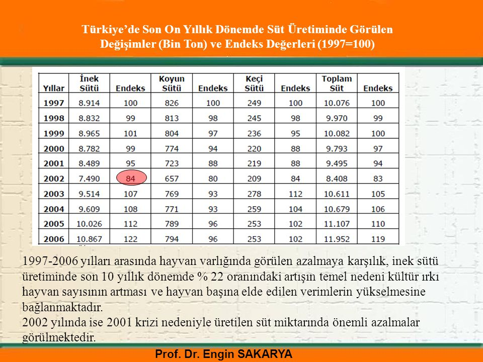 Prof. Dr. Engin SAKARYA Türkiye'de Son On Yıllık Dönemde Süt Üretiminde Görülen Değişimler (Bin Ton) ve Endeks Değerleri (1997=100) 1997-2006 yılları