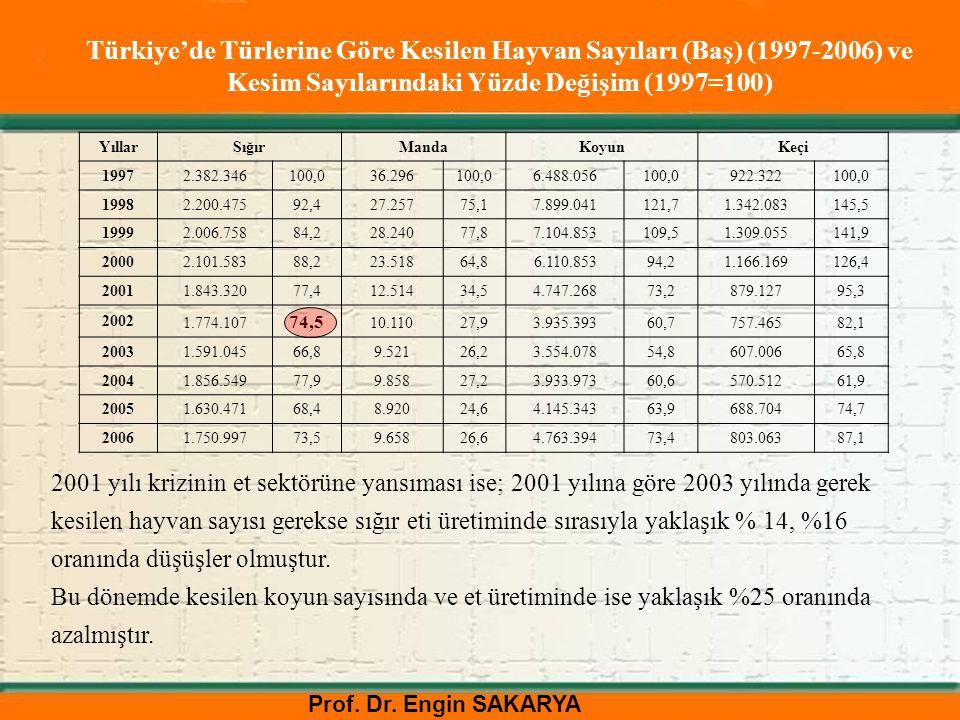 Prof. Dr. Engin SAKARYA Türkiye'de Türlerine Göre Kesilen Hayvan Sayıları (Baş) (1997-2006) ve Kesim Sayılarındaki Yüzde Değişim (1997=100) YıllarSığı