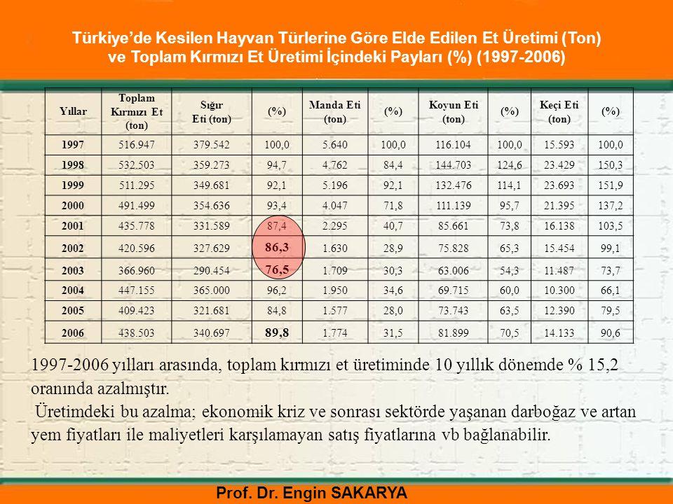 Prof. Dr. Engin SAKARYA Türkiye'de Kesilen Hayvan Türlerine Göre Elde Edilen Et Üretimi (Ton) ve Toplam Kırmızı Et Üretimi İçindeki Payları (%) (1997-