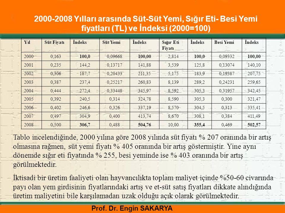 Prof. Dr. Engin SAKARYA 2000-2008 Yılları arasında Süt-Süt Yemi, Sığır Eti- Besi Yemi fiyatları (TL) ve İndeksi (2000=100) YılSüt FiyatıİndeksSüt Yemi